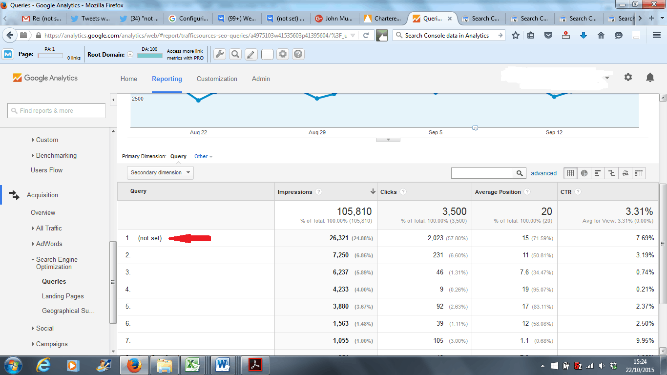 Not Set Keywords in Google Analytics Queries report