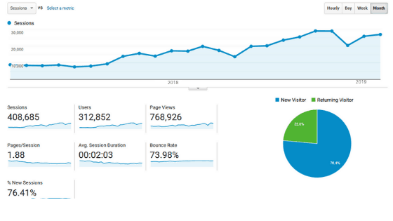 CRO Visitors Numbers
