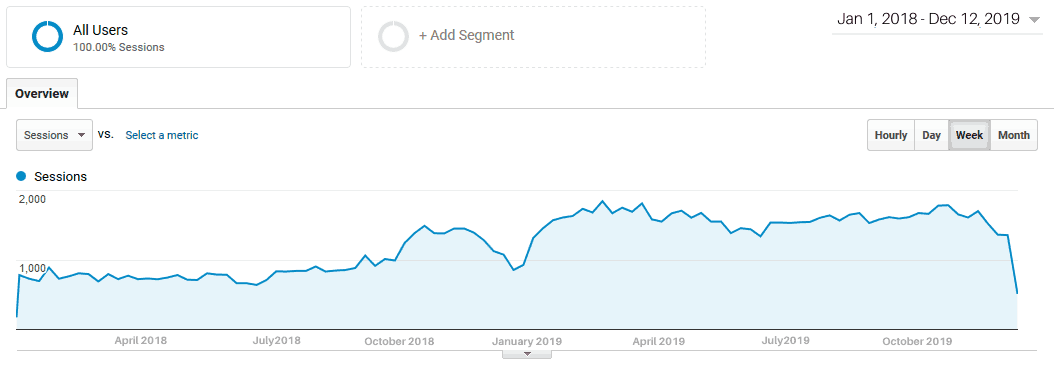 increase in organic visits