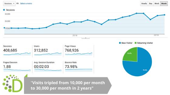 web visits tripled